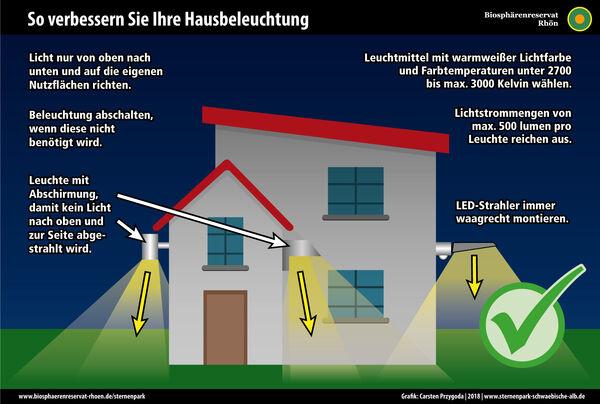 Lampengrafik_Hausbeleuchtung_perfekt_2018-rhoen-2000px